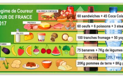 Que mangent les coureurs du Tour de France?